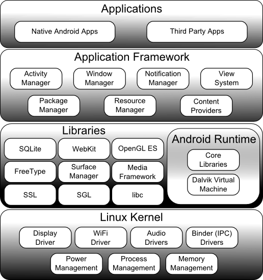 The Android Software Stack Architecture Diagram
