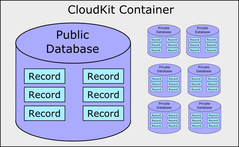 A CloudKit container diagram
