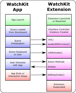 The WatchKit app lifecycle diagram