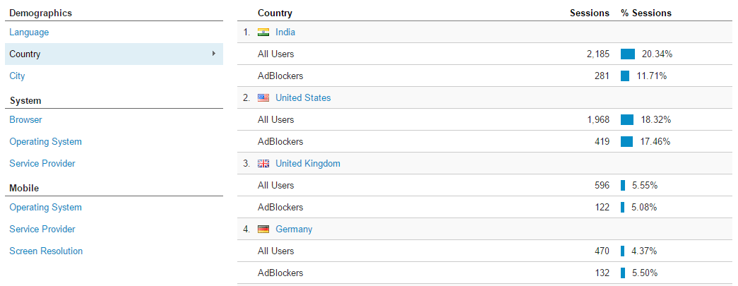 Tracking Ad Blocker behavior by country in Google Analytics