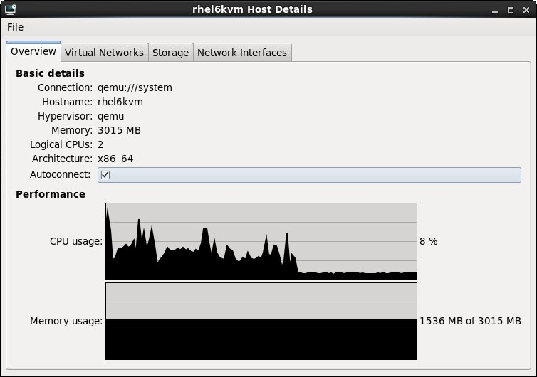 Monitoring the performance of an RHEL 6 KVM host system