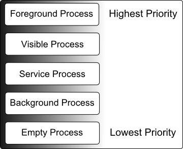 Android Process Priority Diagram