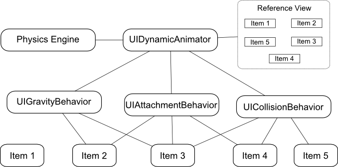 An example iOS 10 UIKit Dynamics architecture diagram