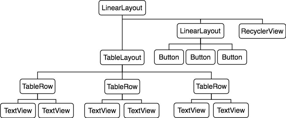 The view hierarchy for an Android tableLayout example