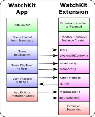 The watchOS 2 app lifecycle methods