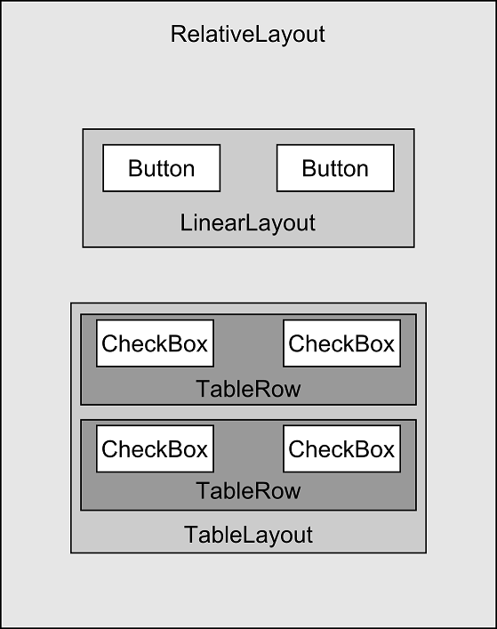 An Android User Interface View Layout Map