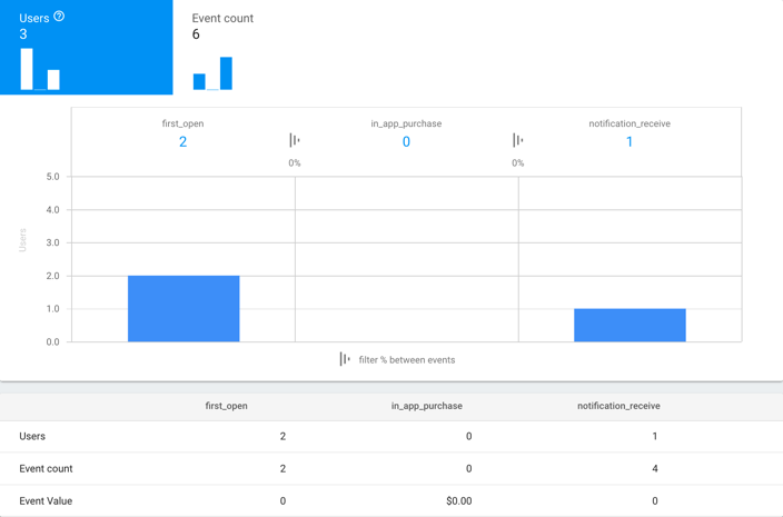Firebase analytics funnels stat screen.png