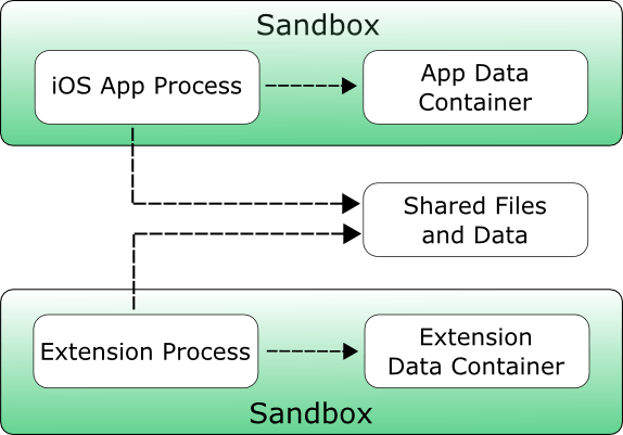 An iOS sandbox diagram