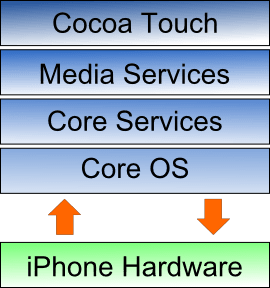 A diagram illustrating the architecture of the iPhone OS