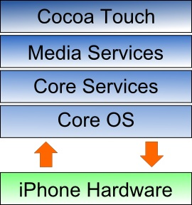 The iOS 5 SDK Architecture Diagram