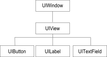 An example of an iPhone user interface view hierarchy