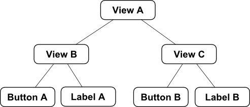 The view hierarchy for an iOS 8 Auto Layout code example