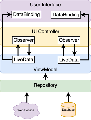 Modern Android App Architecture With Jetpack Techotopia