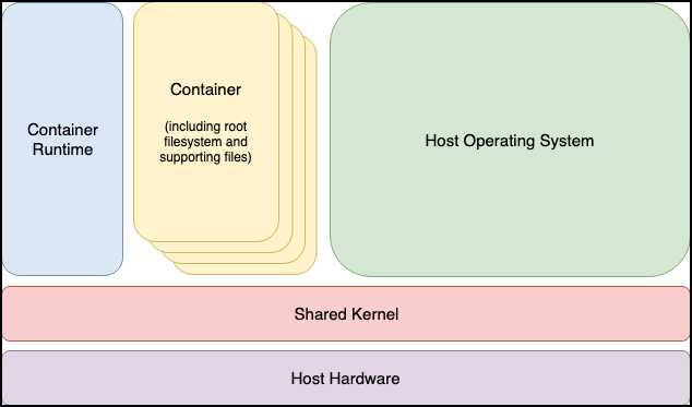 An Introduction to Linux Containers on RHEL 8 - Techotopia