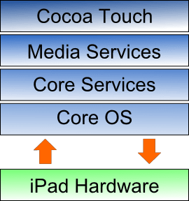 The architecture of iOS 5