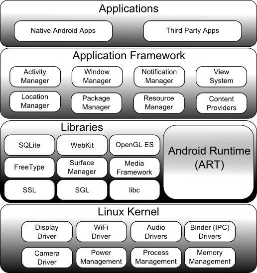 The Android Operating System architecture