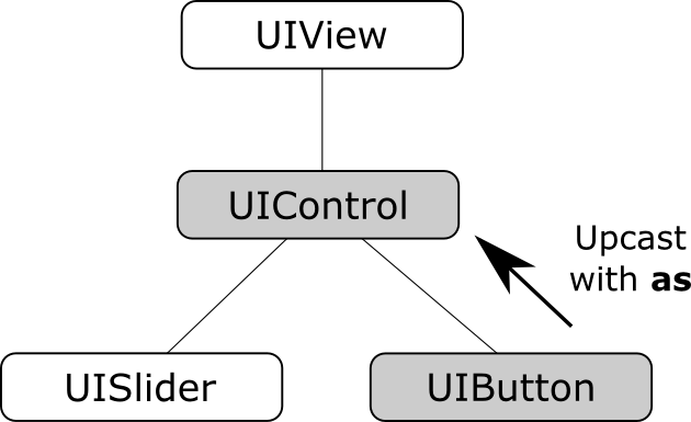 Swift 3 upcasting diagram