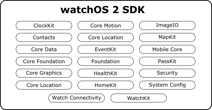 watchOS 2 SDK frameworks