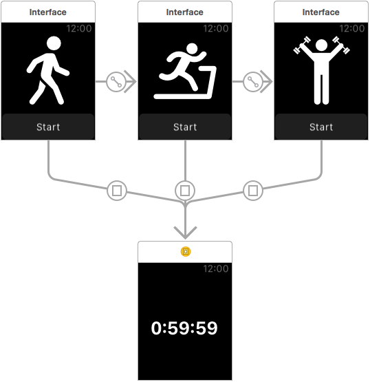 The completed WatchKit modal and paged based storyboard