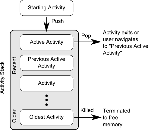 The Android activity stack diagram