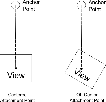 UIKit Dynamics Anchor Point Attachments Diagram