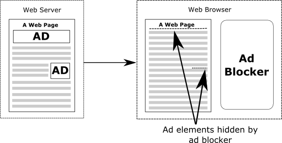 An Overview of Ad Blocking Technology - Techotopia on