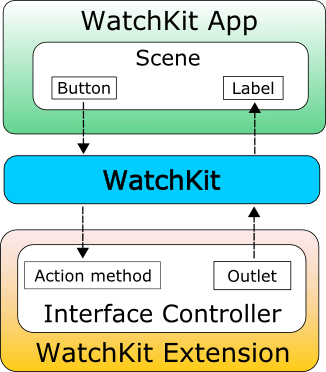 watchOS 2 actions and outlets diagram