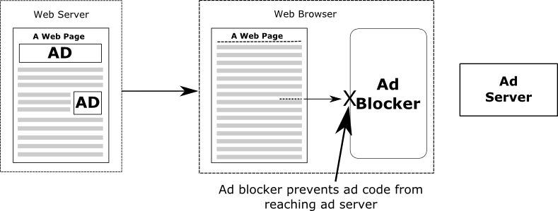Diagram outlining how ad blockers prevent a web page from contacting ad servers